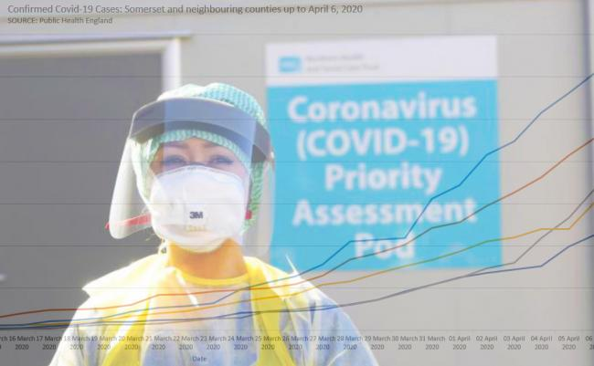STILL RISING: The number of Covid-19 cases in Somerset and across the UK
