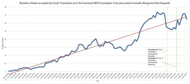 Somerset County Gazette: CRISIS: How the number of hospital beds occupied by Covid-19 patients has changed over time. The data shows the average number of beds occupied by those suffering with the disease has increased by 800 per cent since October, as the number of cases in the